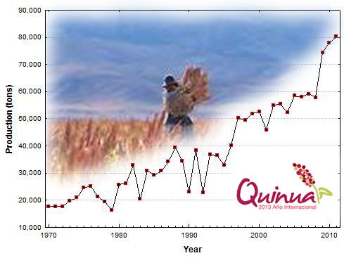 quinoa production statistics