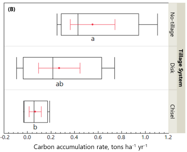 carbon accumulation rate by three tillage systems