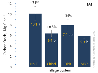 soil carbon stocks under three tillage systems